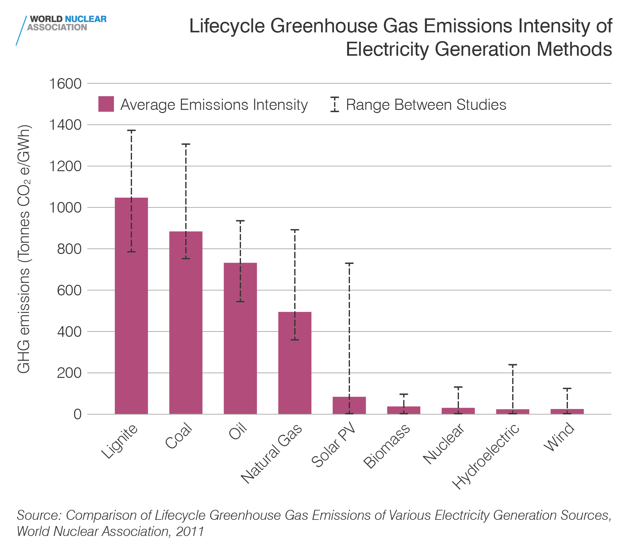 Lifecycle greenhouse gas emissions intensity of electricity generation methods