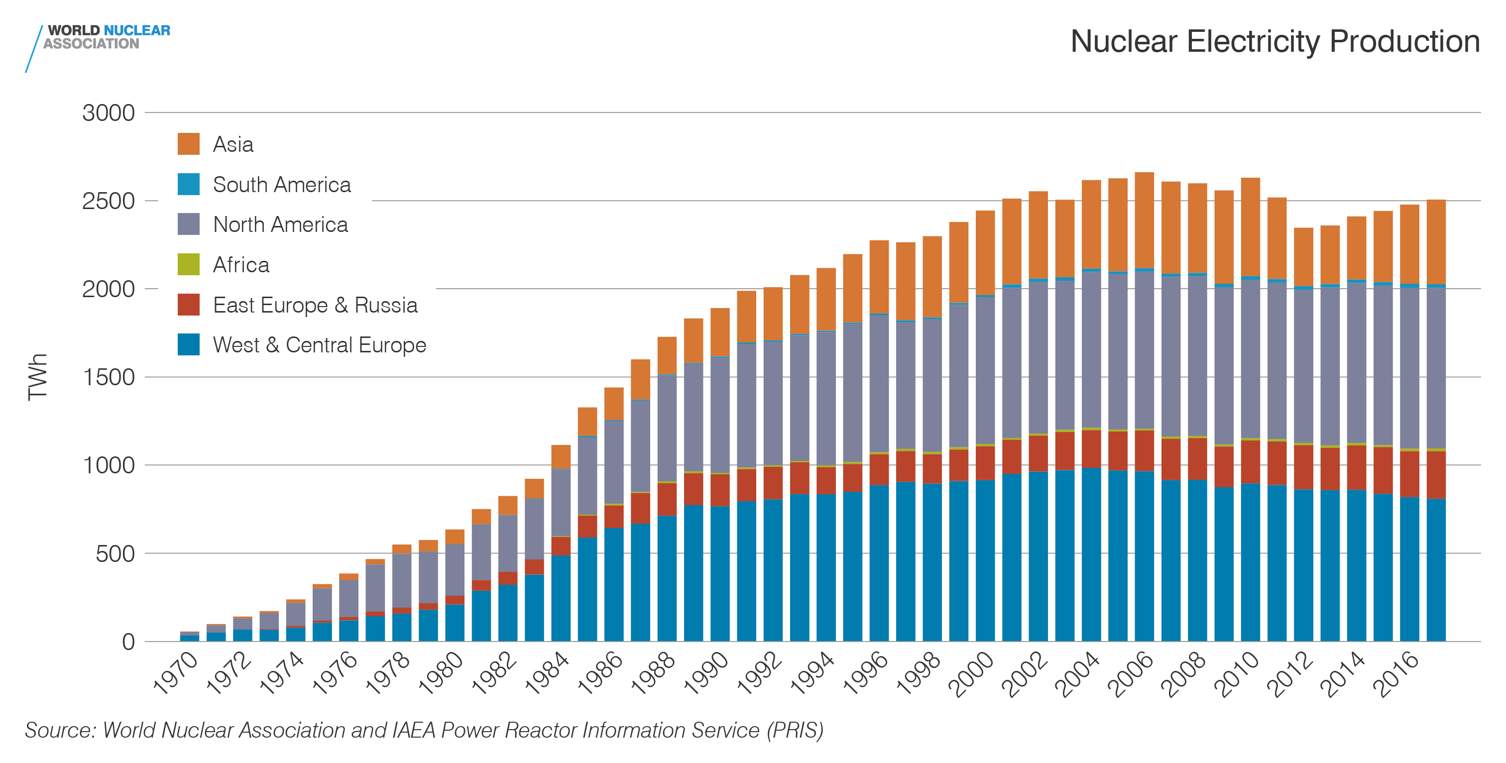 Nuclear electricity production