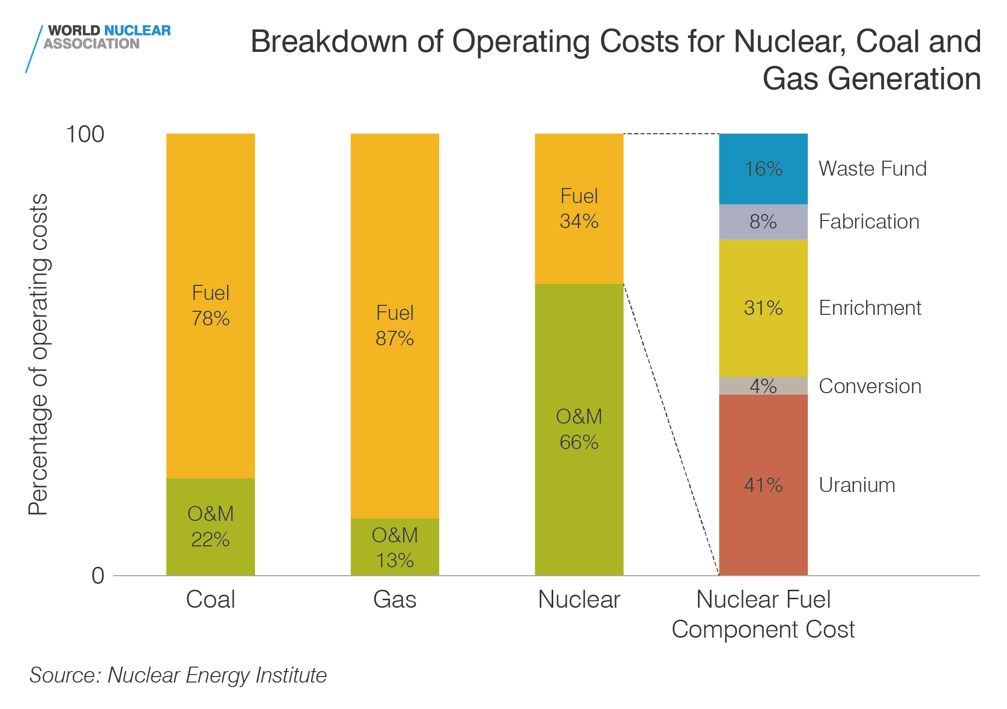 Breakdown Of Operating Costs For Nuclear Coal And Gas Generation