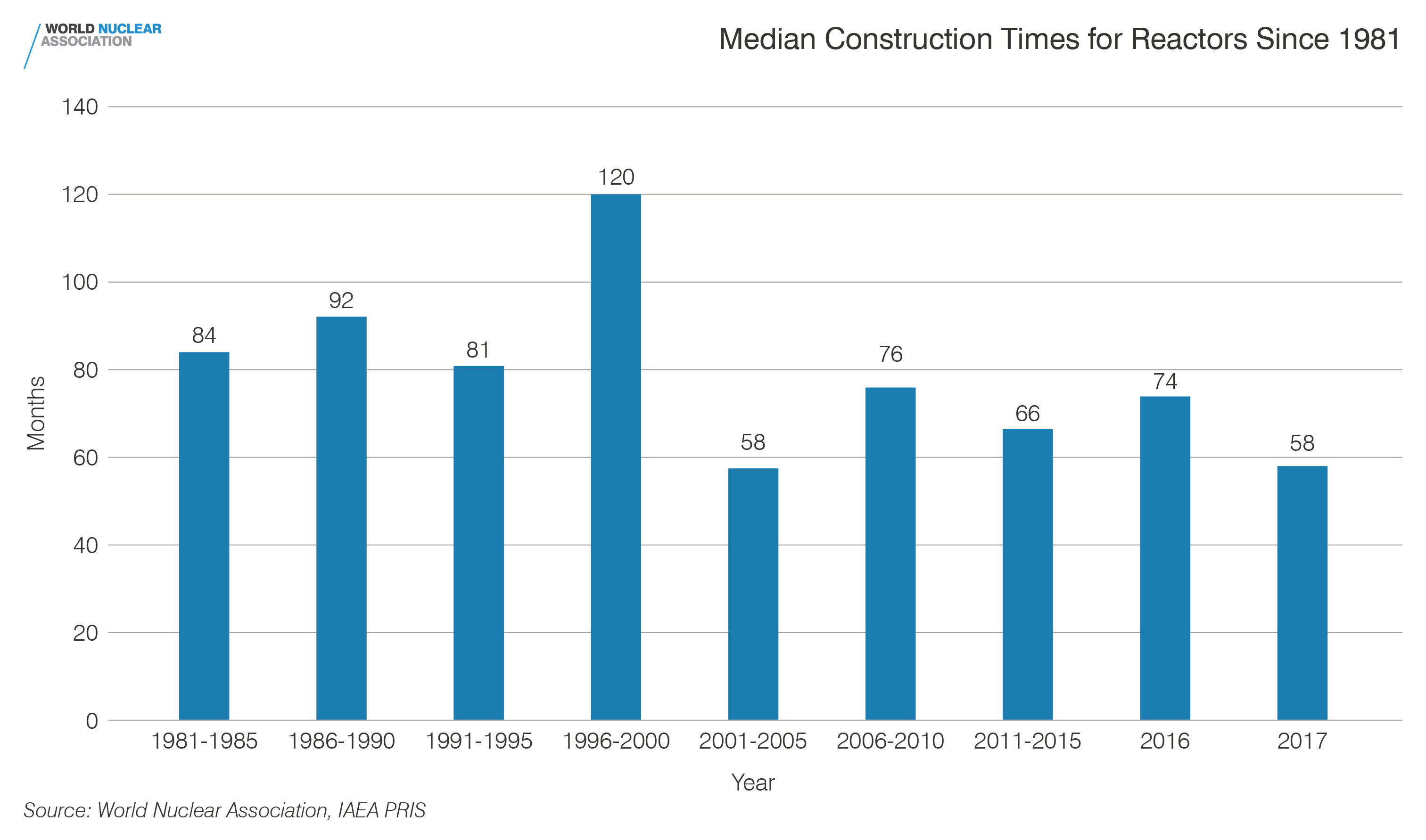Median construction times for reactors since 1981