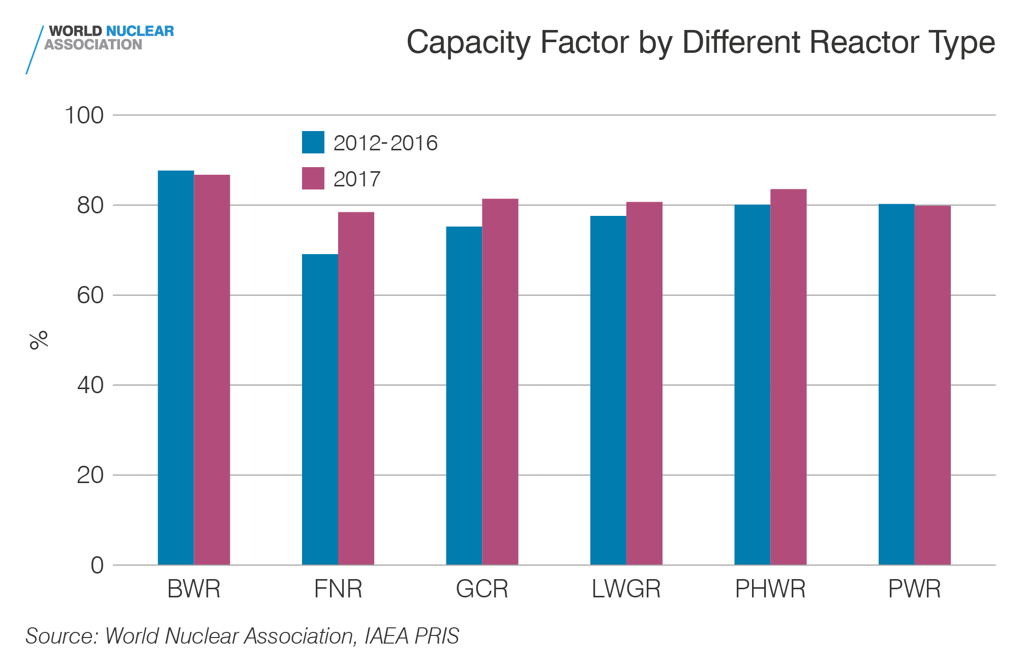 Capacity factor by reactor type