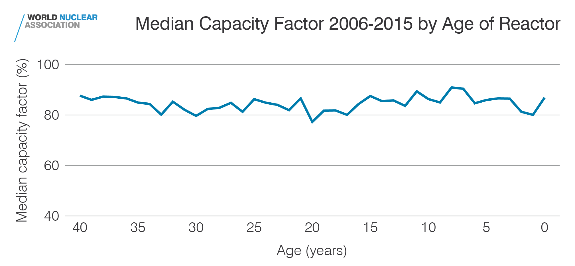 Median capacity factor 2006-2015 by age of reactor