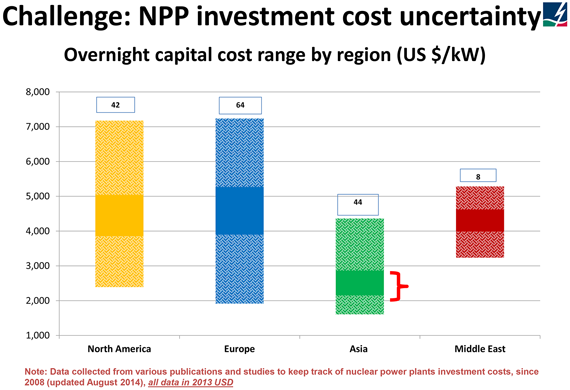 Range of investment costs based on overnight capital cost for different regions