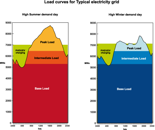 Electricity And Cars Electric Vehicles World Nuclear