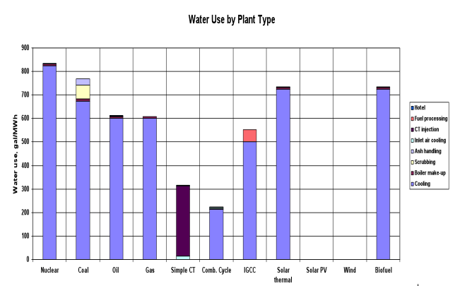Water Use by Plant Type